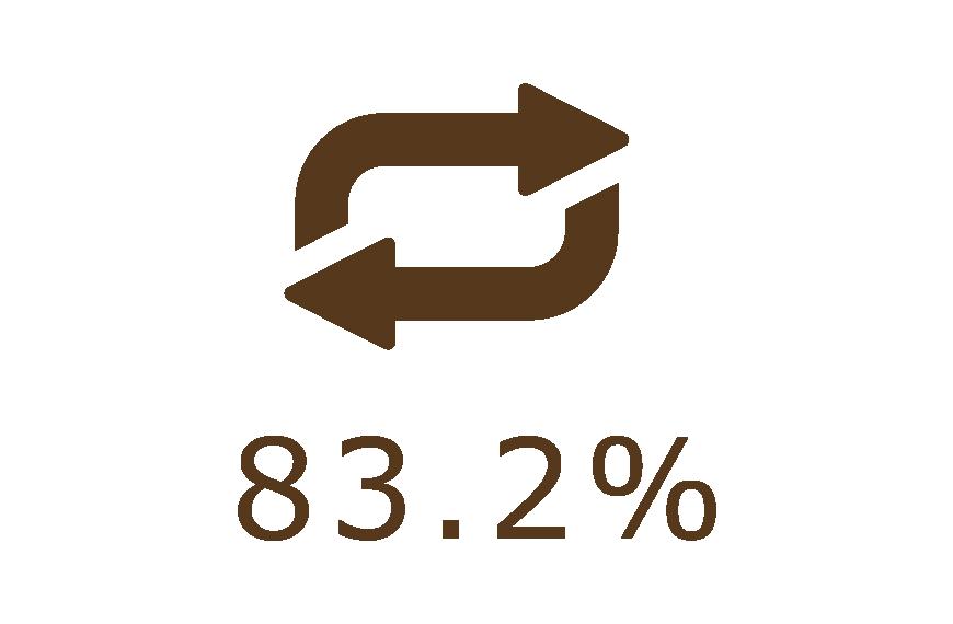 リピート率 83.2%|ほぐし本舗