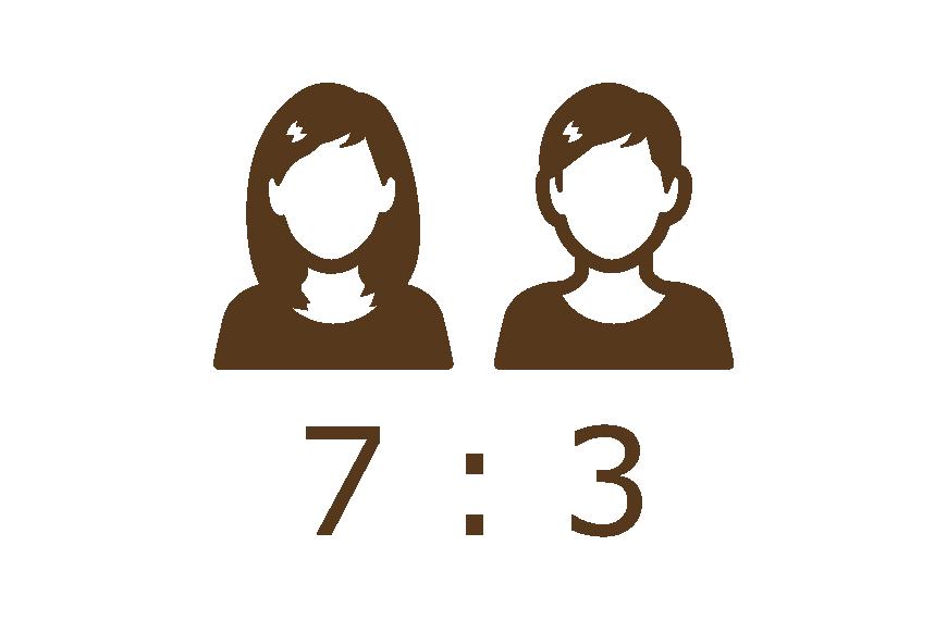 セラピストの男女比 女:男 7:3 |ほぐし本舗